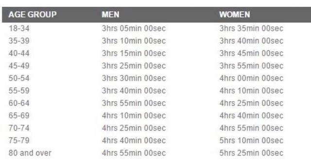 波士頓馬拉松標準